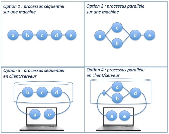 schéma algorithme