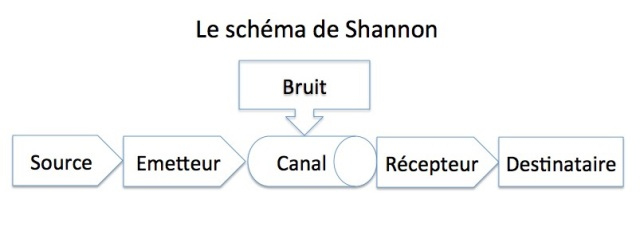 schema-de-shannon